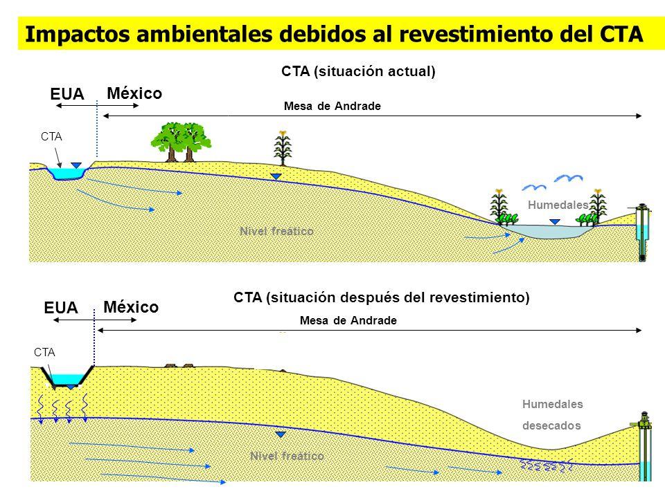 CTA (situación actual) CTA (situación después del revestimiento)