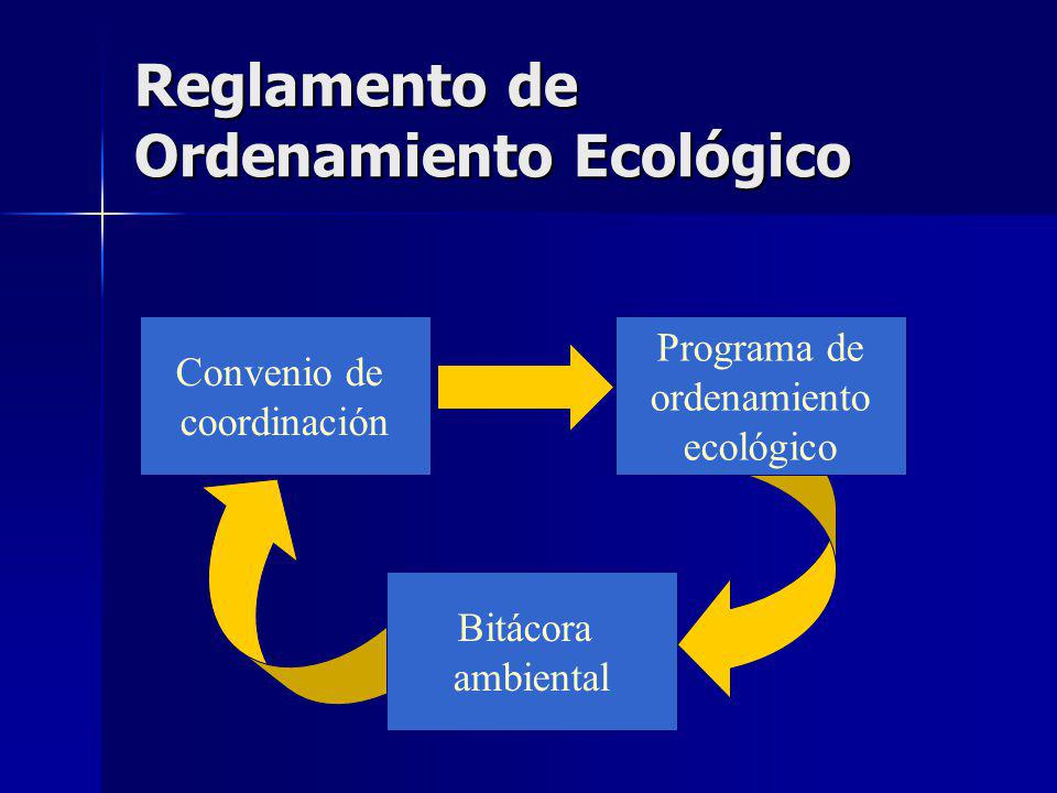 Reglamento de Ordenamiento Ecológico