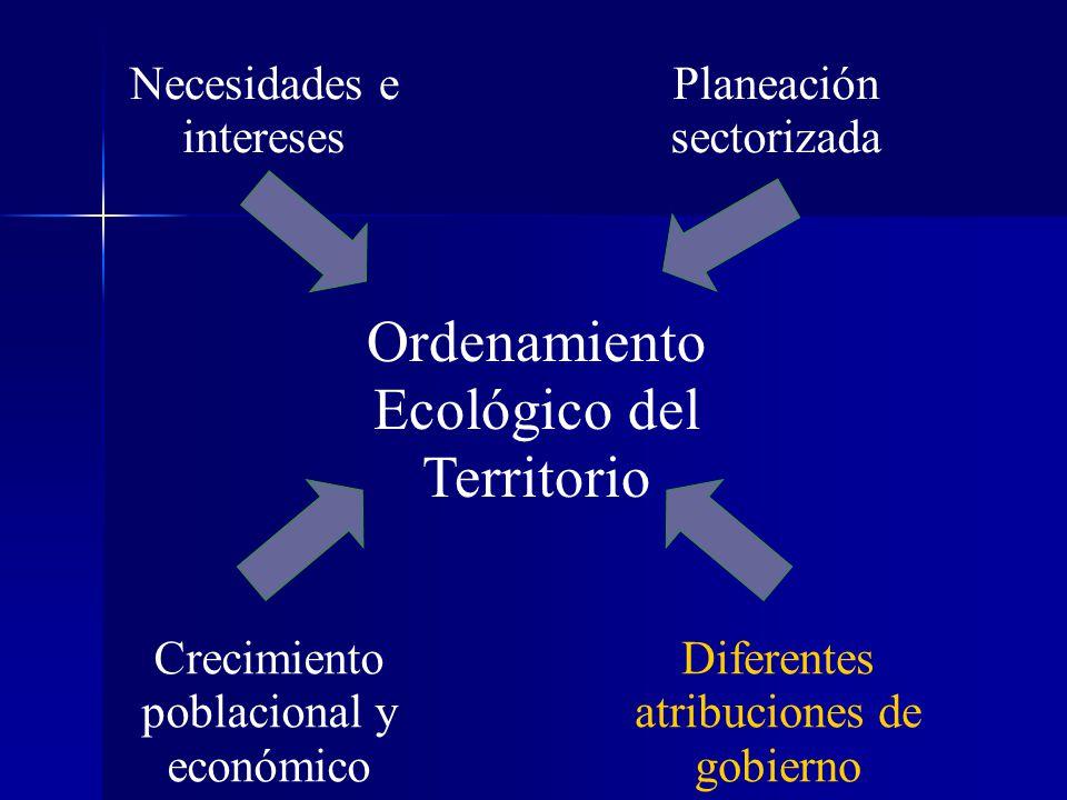 Ordenamiento Ecológico del Territorio