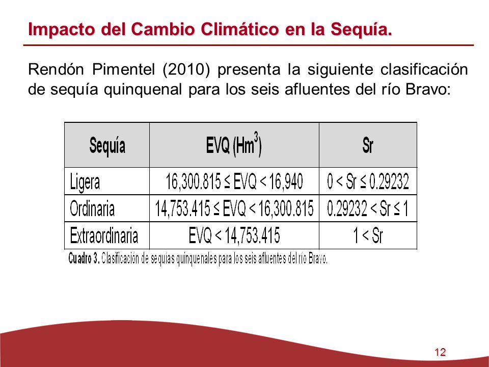 Impacto del Cambio Climático en la Sequía.