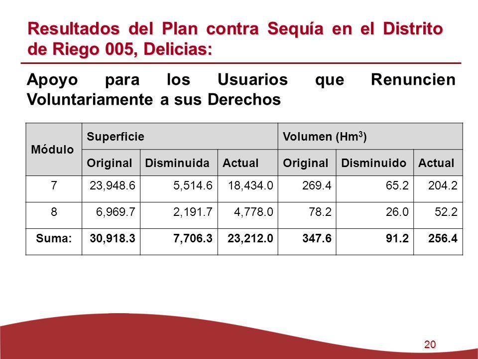 Resultados del Plan contra Sequía en el Distrito de Riego 005, Delicias: