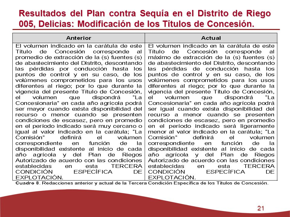 Resultados del Plan contra Sequía en el Distrito de Riego 005, Delicias: Modificación de los Títulos de Concesión.