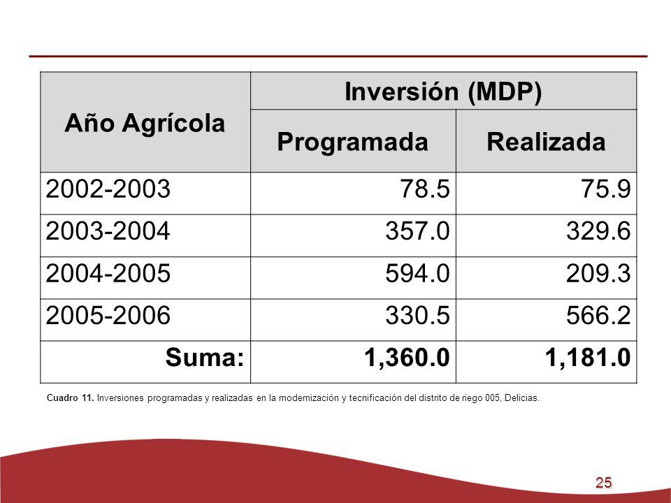 Año Agrícola Inversión (MDP) Programada Realizada