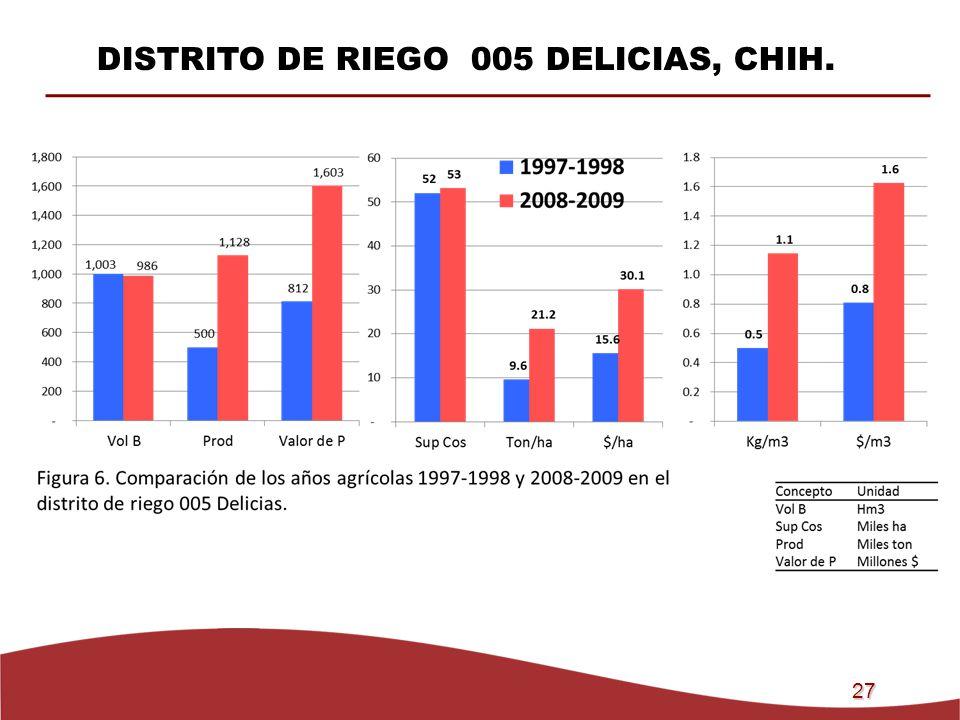 DISTRITO DE RIEGO 005 DELICIAS, CHIH.