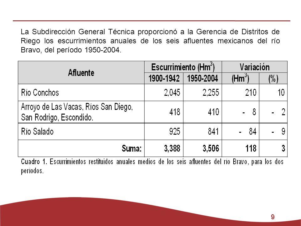 La Subdirección General Técnica proporcionó a la Gerencia de Distritos de Riego los escurrimientos anuales de los seis afluentes mexicanos del río Bravo, del período 1950-2004.