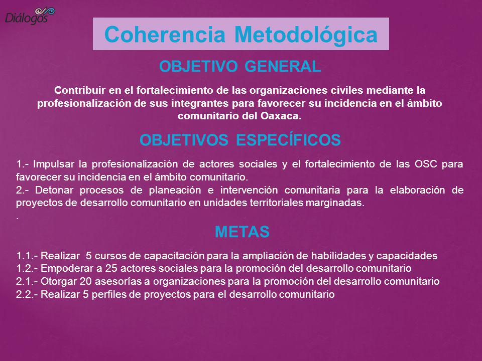 Coherencia Metodológica OBJETIVOS ESPECÍFICOS