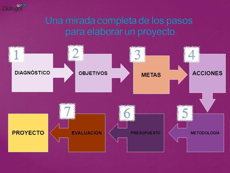 Una mirada completa de los pasos para elaborar un proyecto