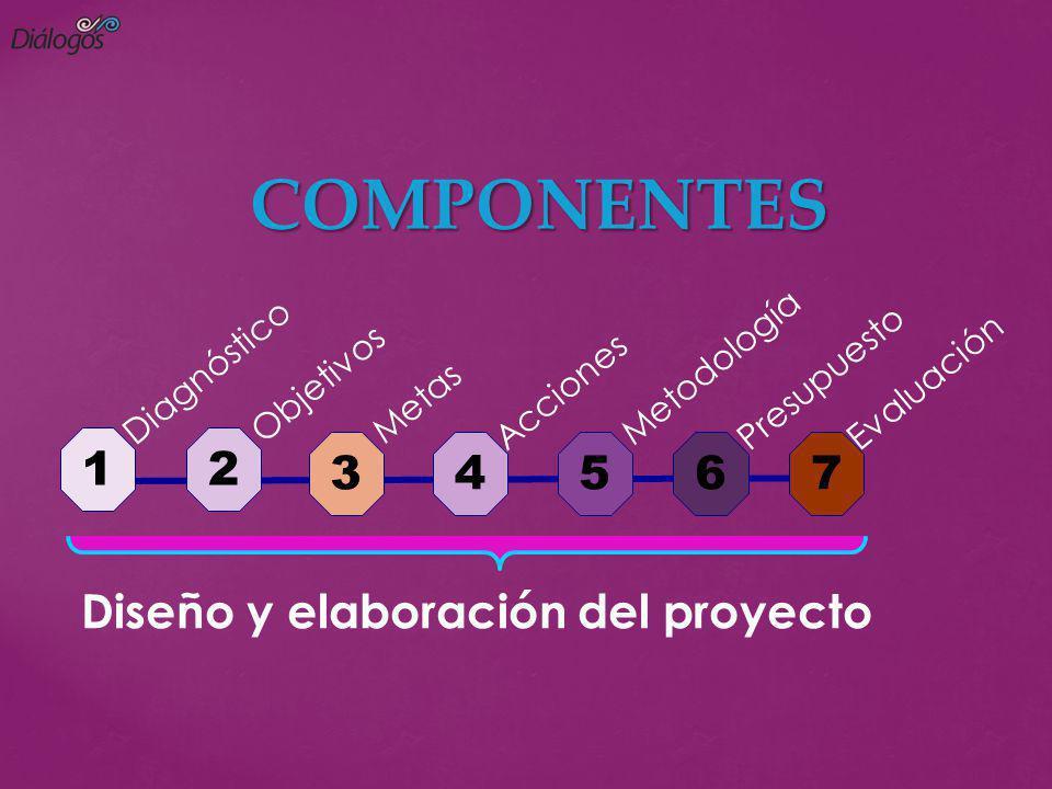 COMPONENTES 1 2 3 4 5 6 7 Diseño y elaboración del proyecto Objetivos