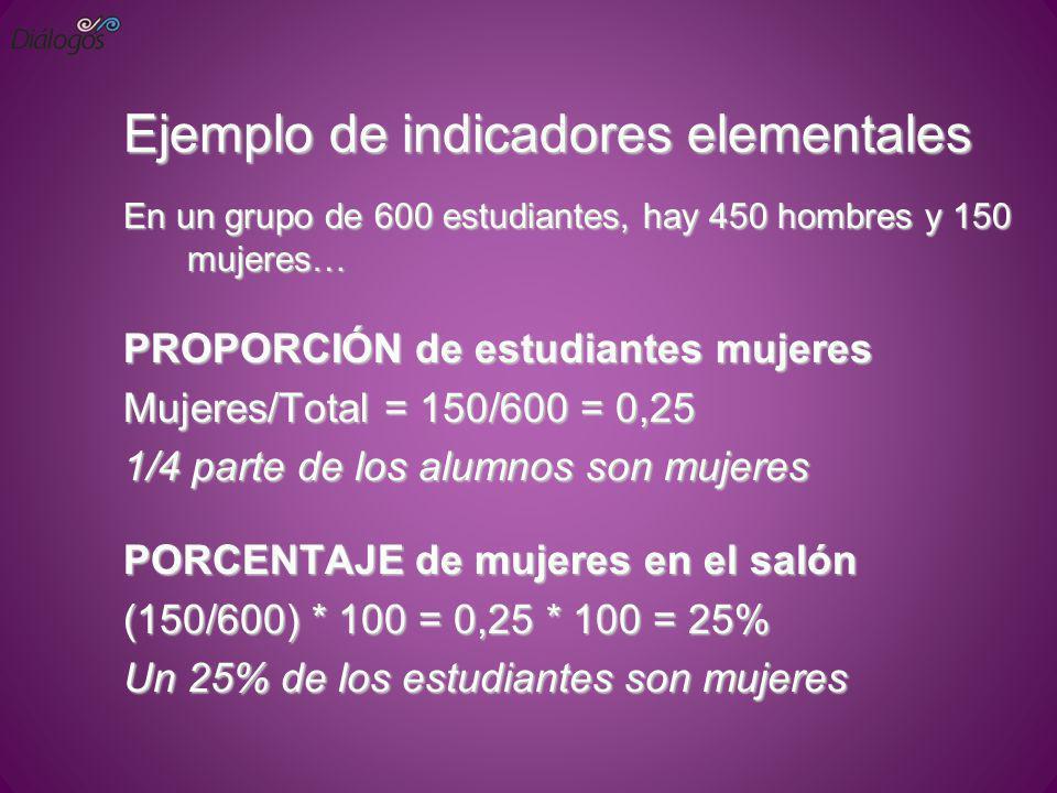 Ejemplo de indicadores elementales