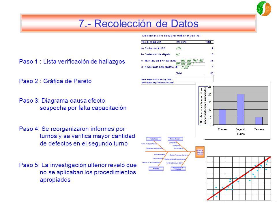 7.- Recolección de Datos Paso 1 : Lista verificación de hallazgos