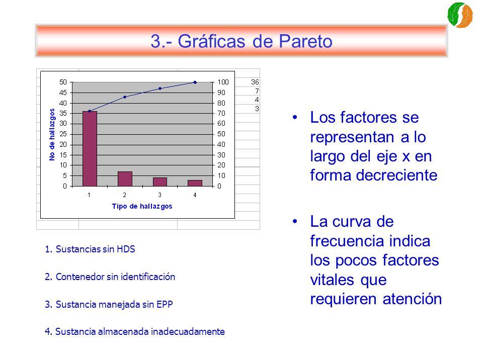 3.- Gráficas de Pareto Los factores se representan a lo largo del eje x en forma decreciente.