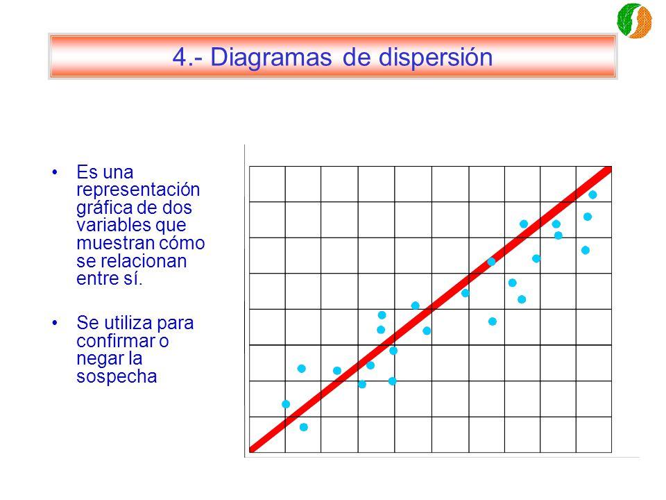 4.- Diagramas de dispersión