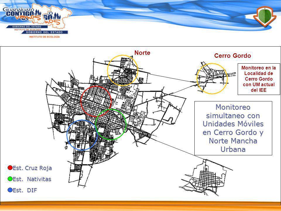 Monitoreo en la Localidad de Cerro Gordo con UM actual del IEE
