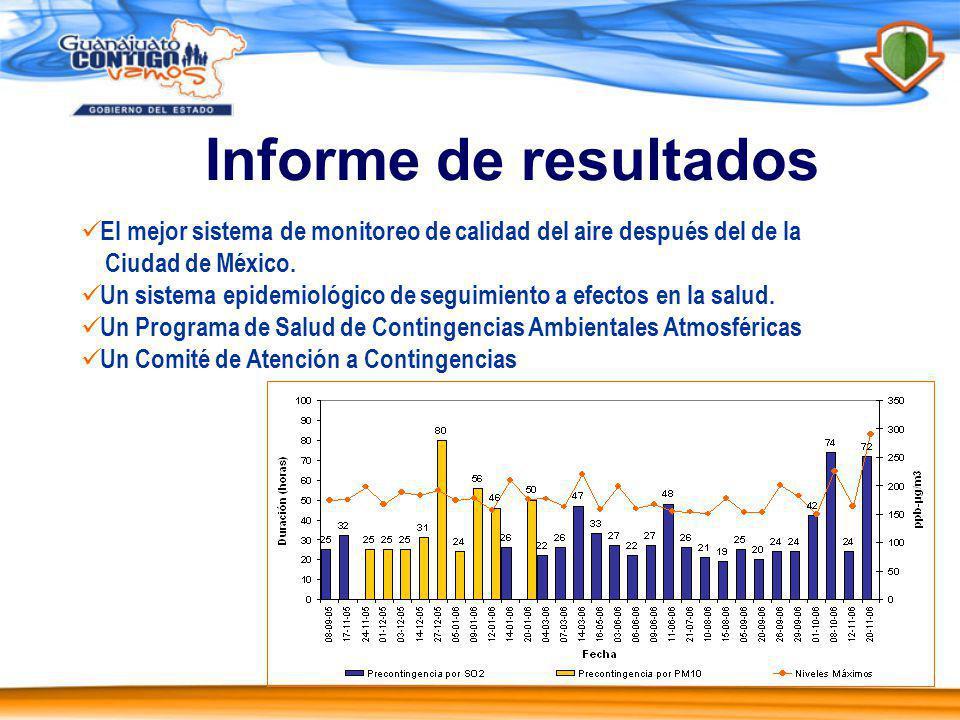 Informe de resultados El mejor sistema de monitoreo de calidad del aire después del de la. Ciudad de México.