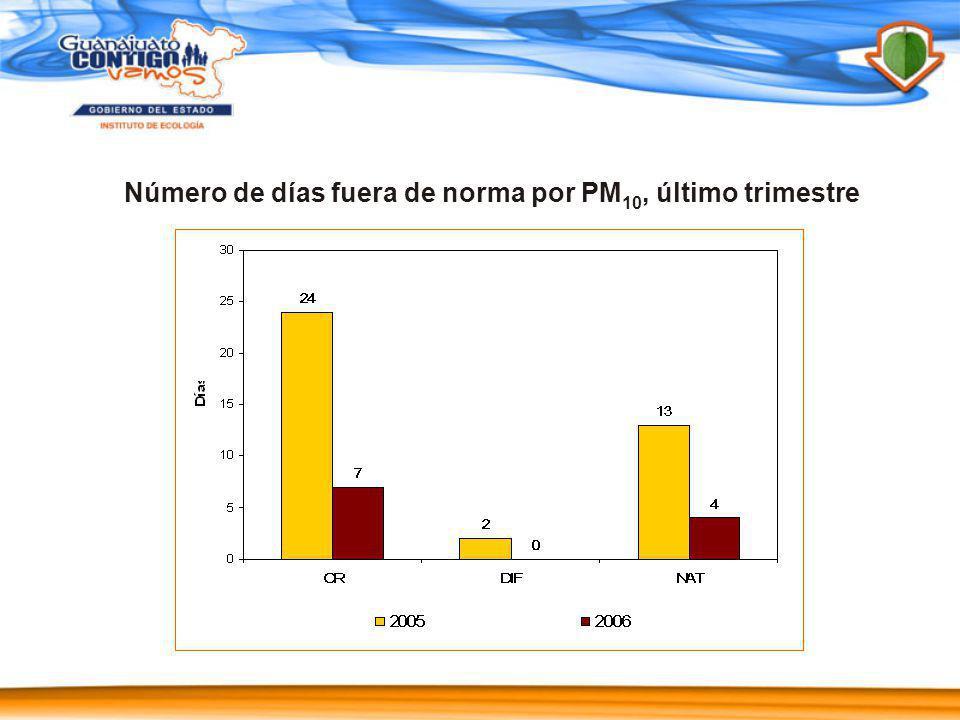 Número de días fuera de norma por PM10, último trimestre