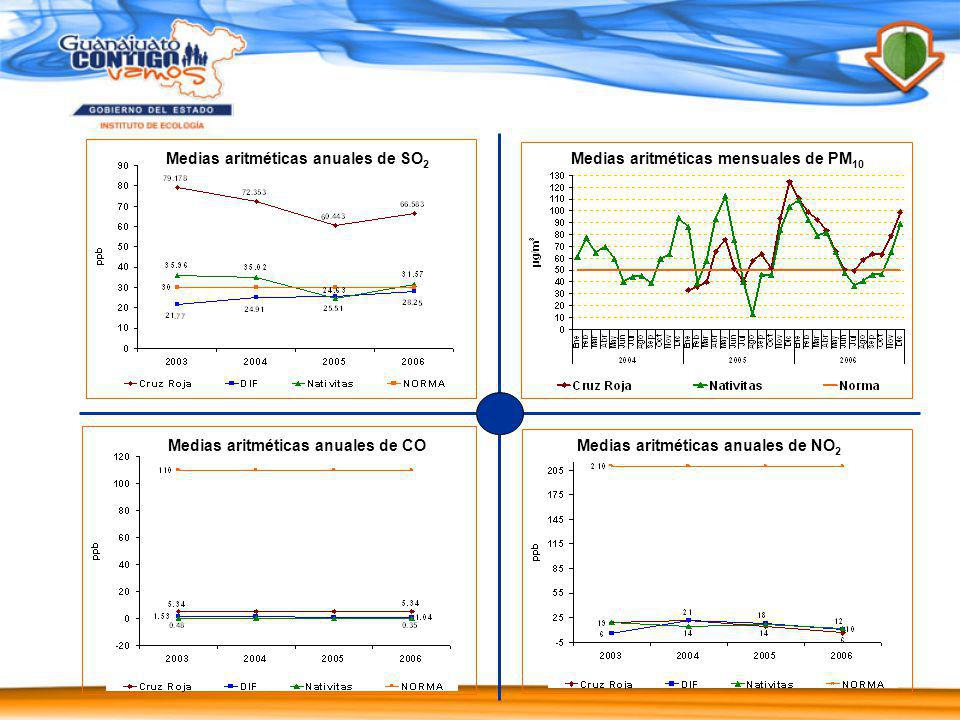 Medias aritméticas anuales de NO2 Medias aritméticas anuales de CO