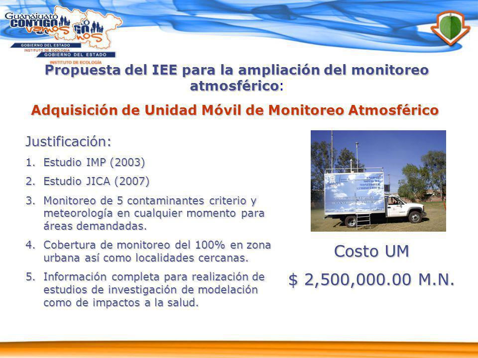 Propuesta del IEE para la ampliación del monitoreo atmosférico: