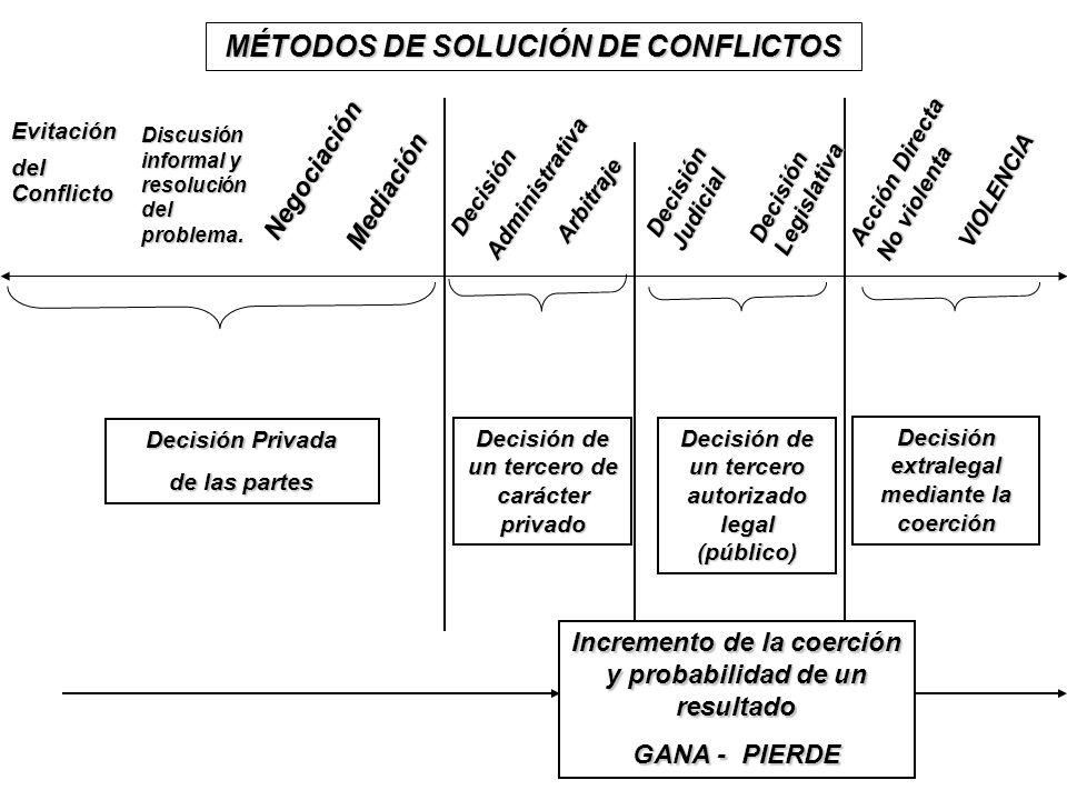 MÉTODOS DE SOLUCIÓN DE CONFLICTOS