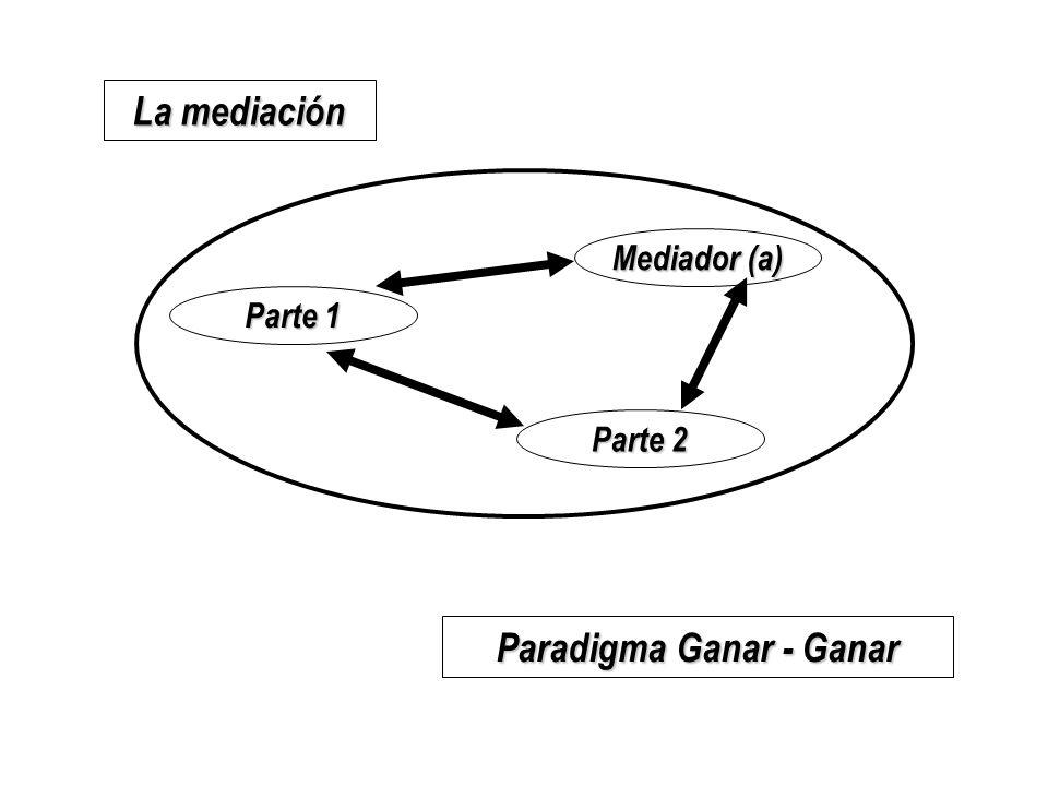 Paradigma Ganar - Ganar