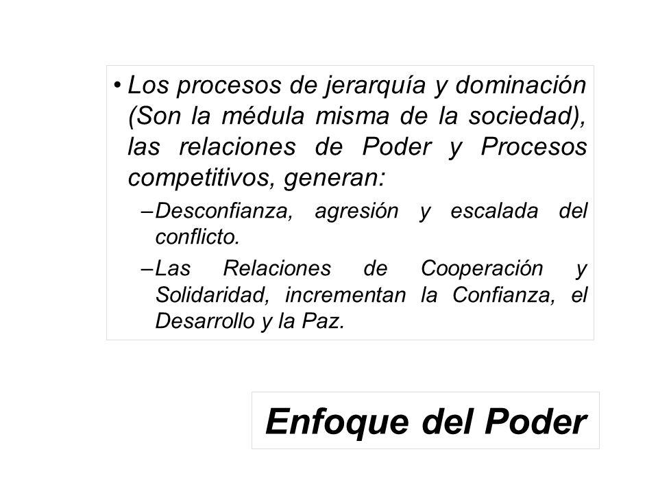 Los procesos de jerarquía y dominación (Son la médula misma de la sociedad), las relaciones de Poder y Procesos competitivos, generan: