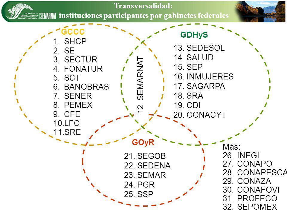 instituciones participantes por gabinetes federales