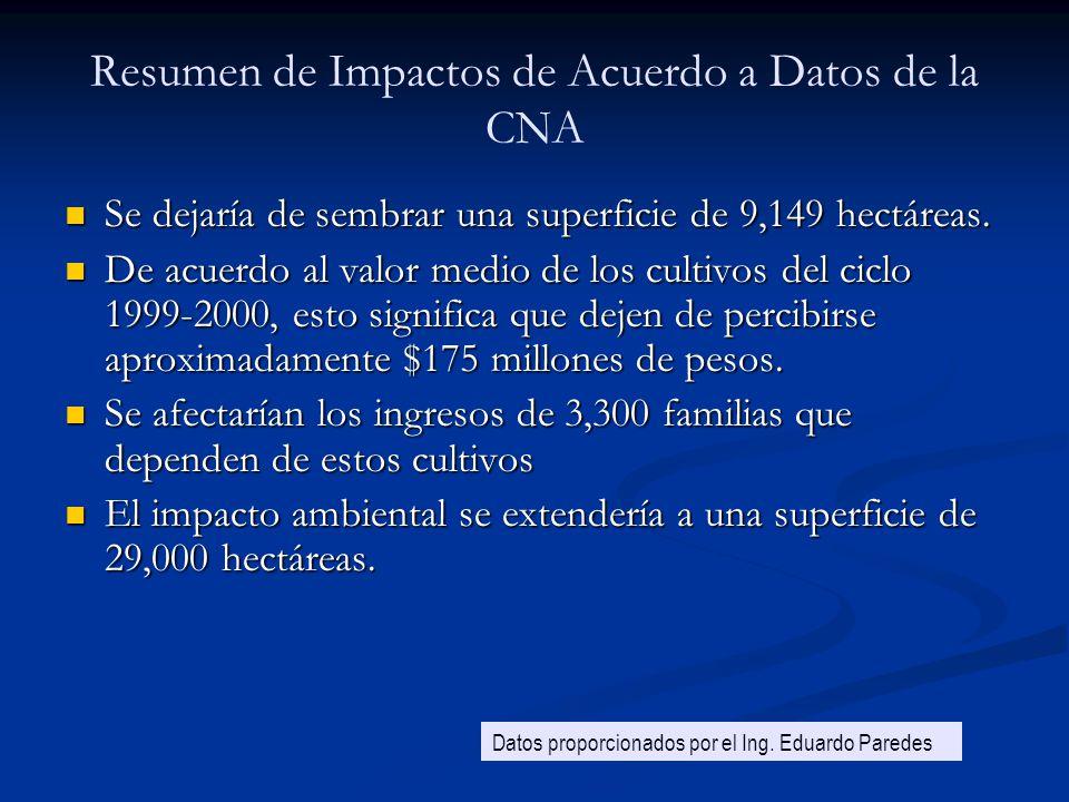 Resumen de Impactos de Acuerdo a Datos de la CNA