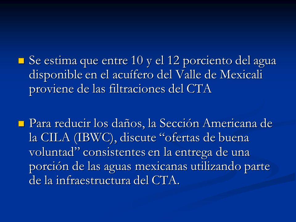 Se estima que entre 10 y el 12 porciento del agua disponible en el acuífero del Valle de Mexicali proviene de las filtraciones del CTA