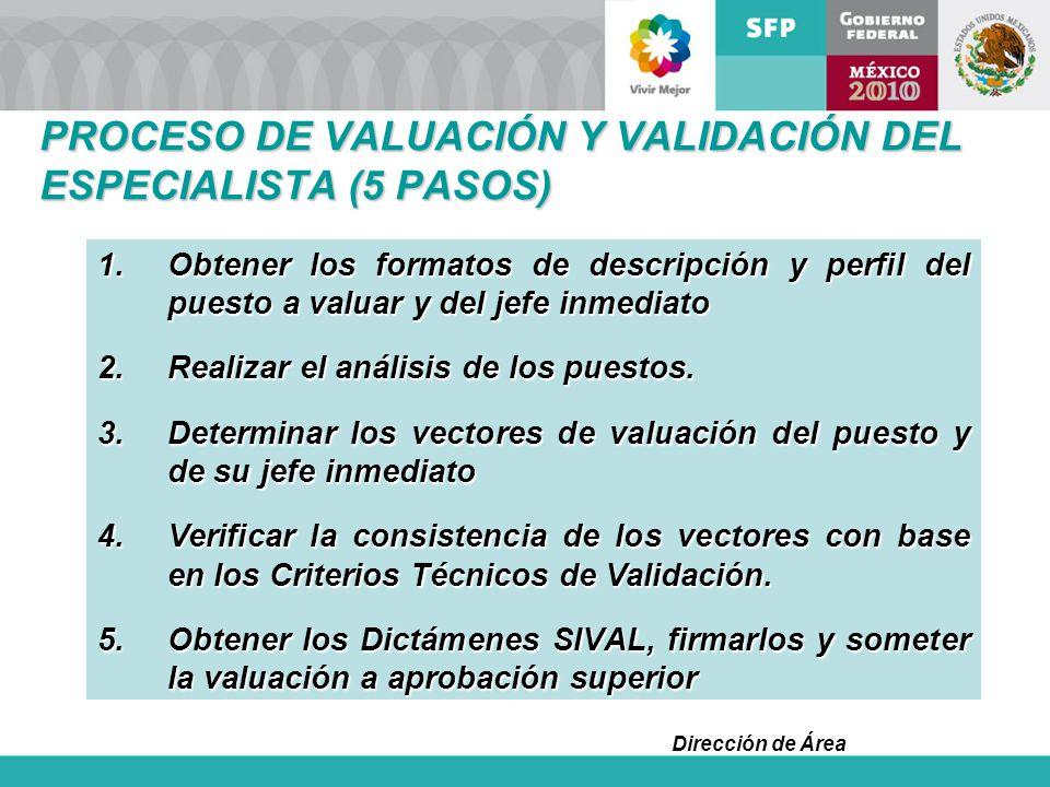 PROCESO DE VALUACIÓN Y VALIDACIÓN DEL ESPECIALISTA (5 PASOS)