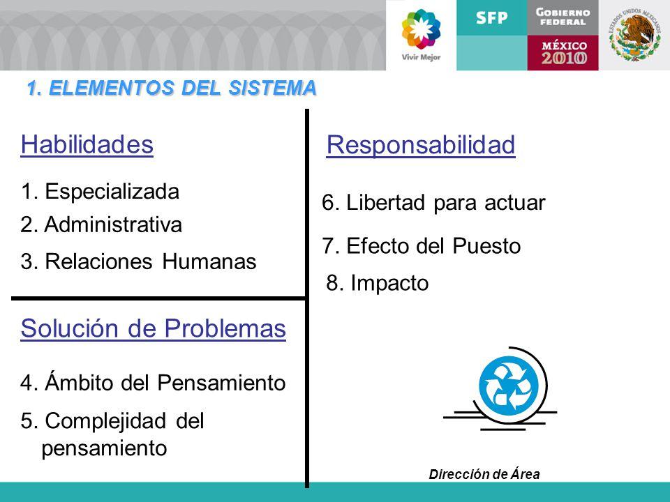 Habilidades Responsabilidad Solución de Problemas 1. Especializada
