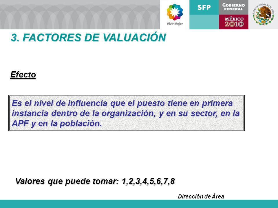 3. FACTORES DE VALUACIÓN Efecto