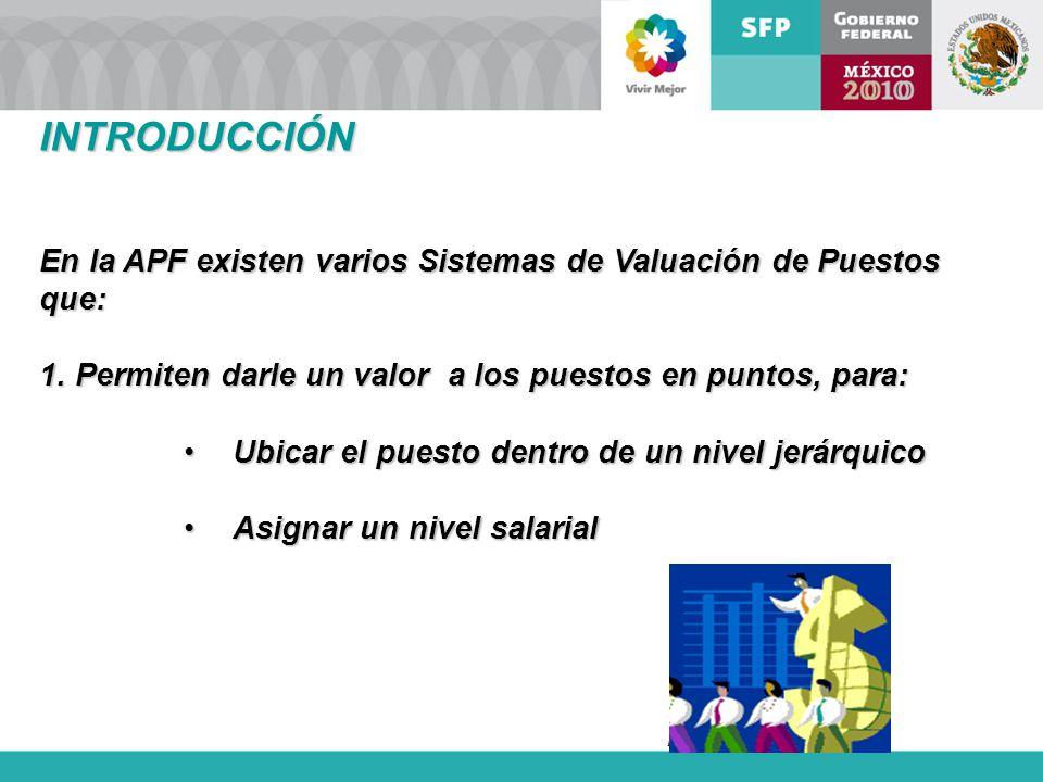 INTRODUCCIÓN En la APF existen varios Sistemas de Valuación de Puestos que: Permiten darle un valor a los puestos en puntos, para:
