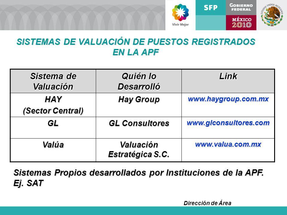 SISTEMAS DE VALUACIÓN DE PUESTOS REGISTRADOS EN LA APF