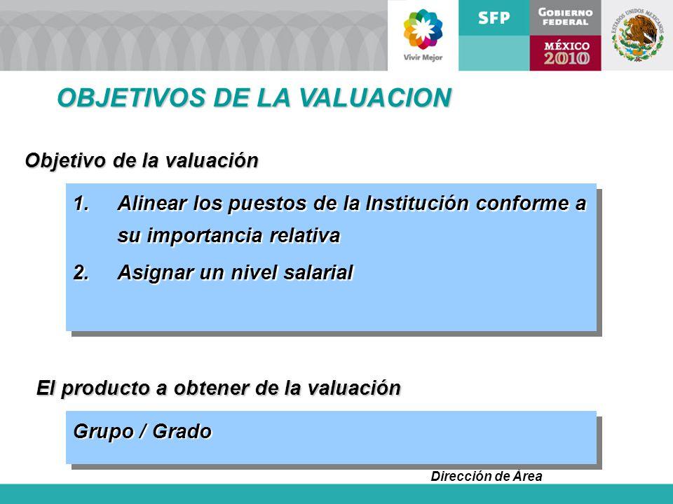 OBJETIVOS DE LA VALUACION
