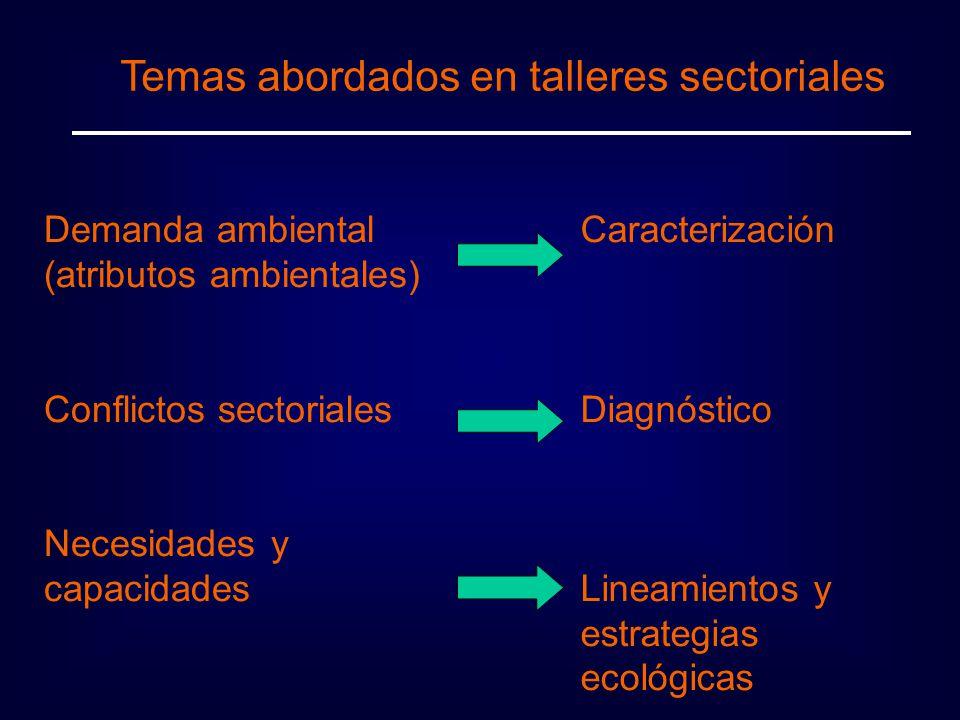 Temas abordados en talleres sectoriales