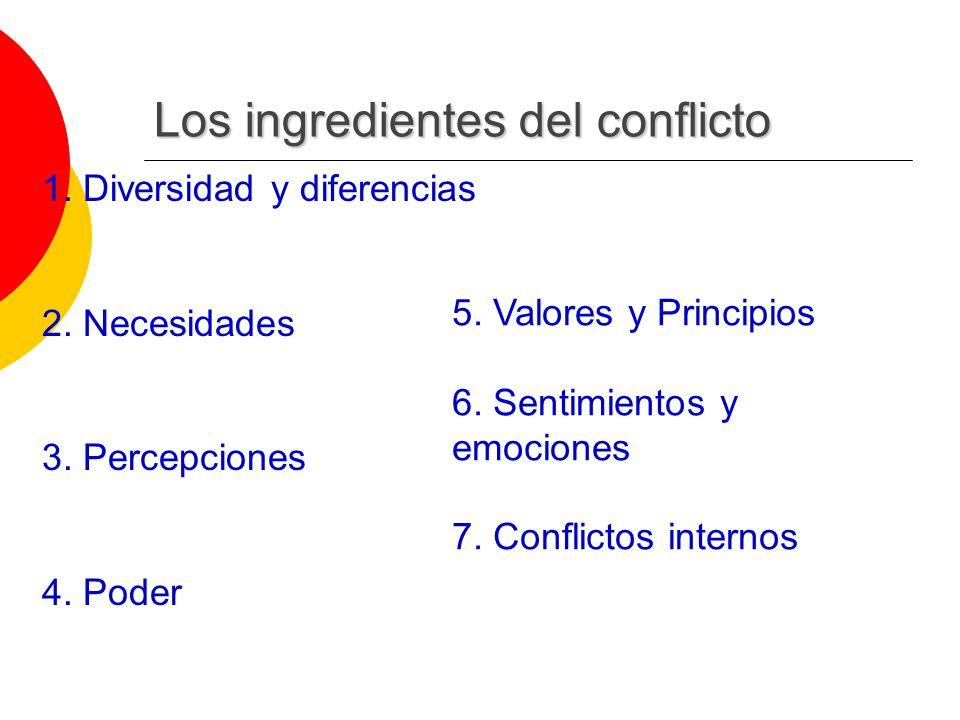 Los ingredientes del conflicto