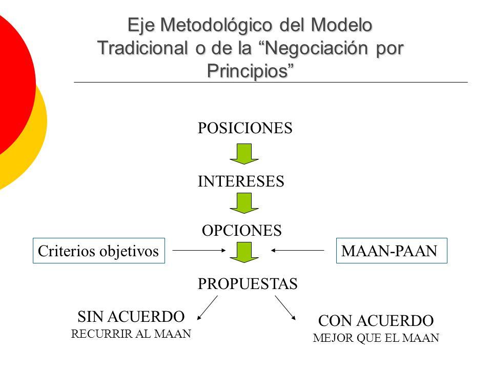 Eje Metodológico del Modelo Tradicional o de la Negociación por Principios