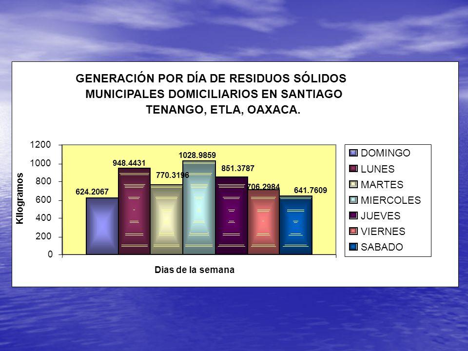 GENERACIÓN POR DÍA DE RESIDUOS SÓLIDOS