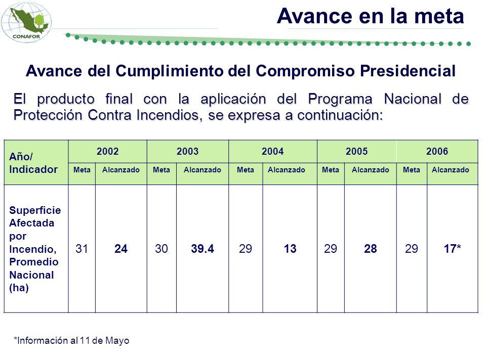 Avance del Cumplimiento del Compromiso Presidencial