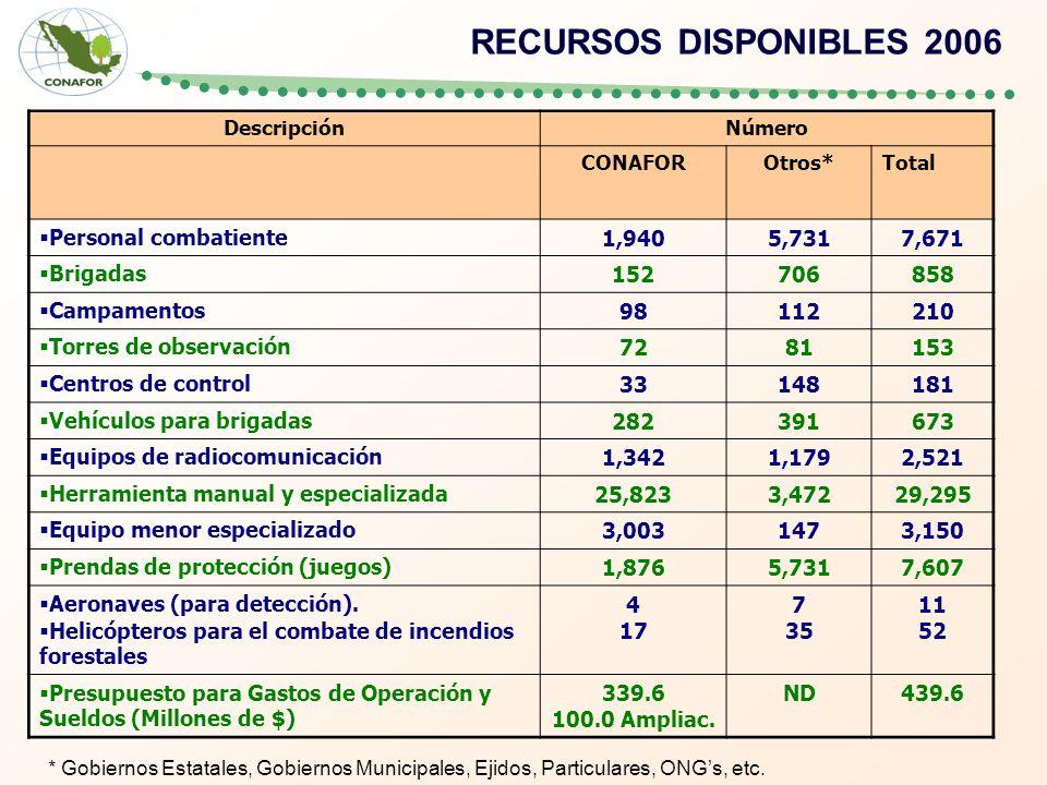 RECURSOS DISPONIBLES 2006 Personal combatiente 1,940 5,731 7,671