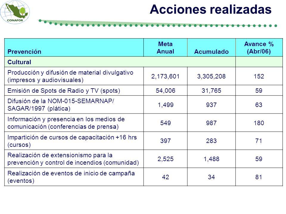 Acciones realizadas Prevención Meta Anual Acumulado Avance % (Abr/06)