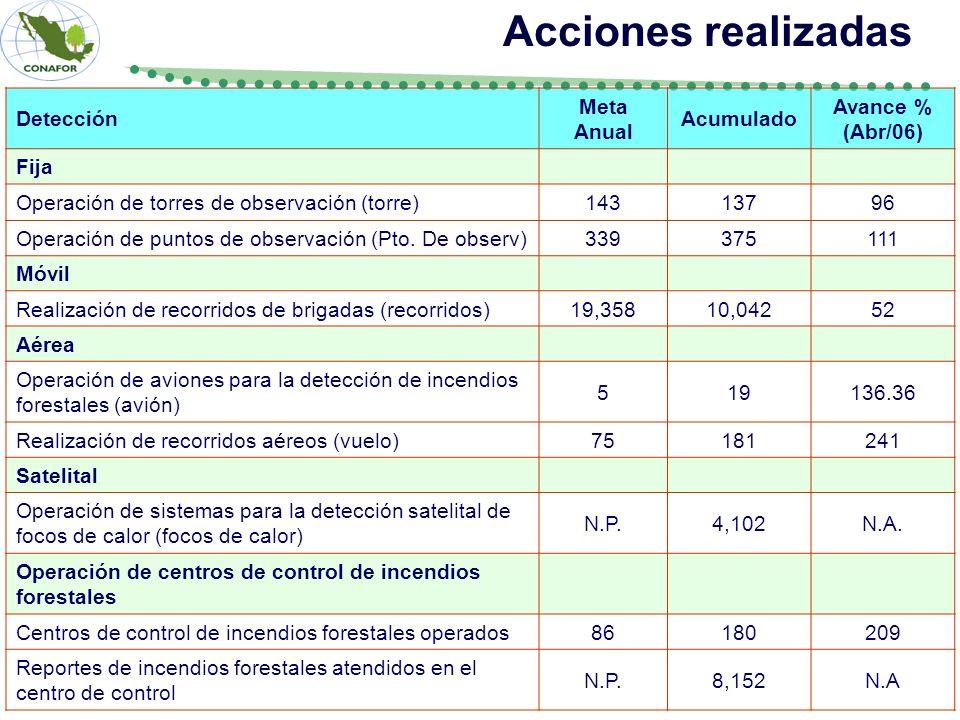 Acciones realizadas Detección Meta Anual Acumulado Avance % (Abr/06)
