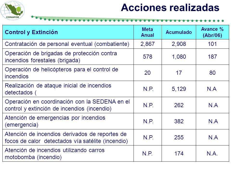 Acciones realizadas Control y Extinción
