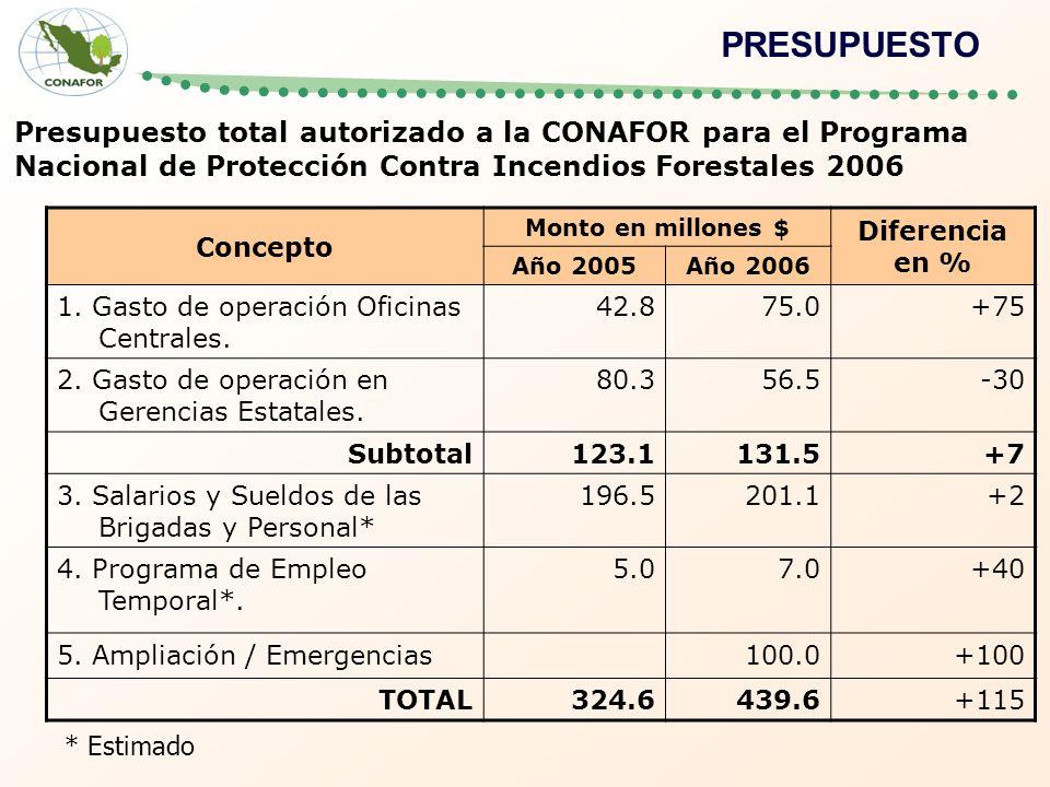 PRESUPUESTO Presupuesto total autorizado a la CONAFOR para el Programa Nacional de Protección Contra Incendios Forestales 2006.