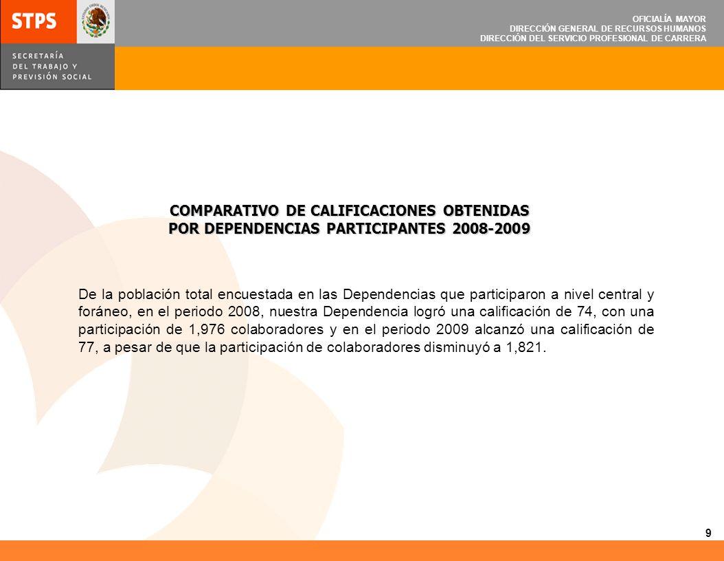 COMPARATIVO DE CALIFICACIONES OBTENIDAS