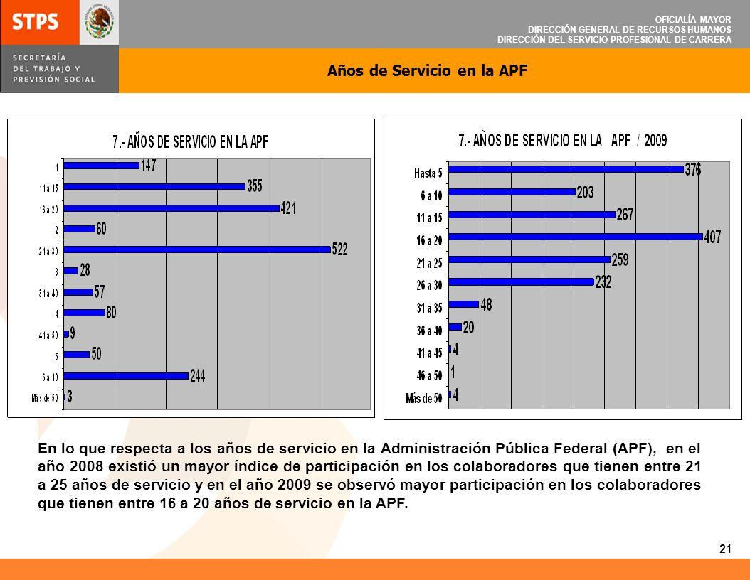 Años de Servicio en la APF