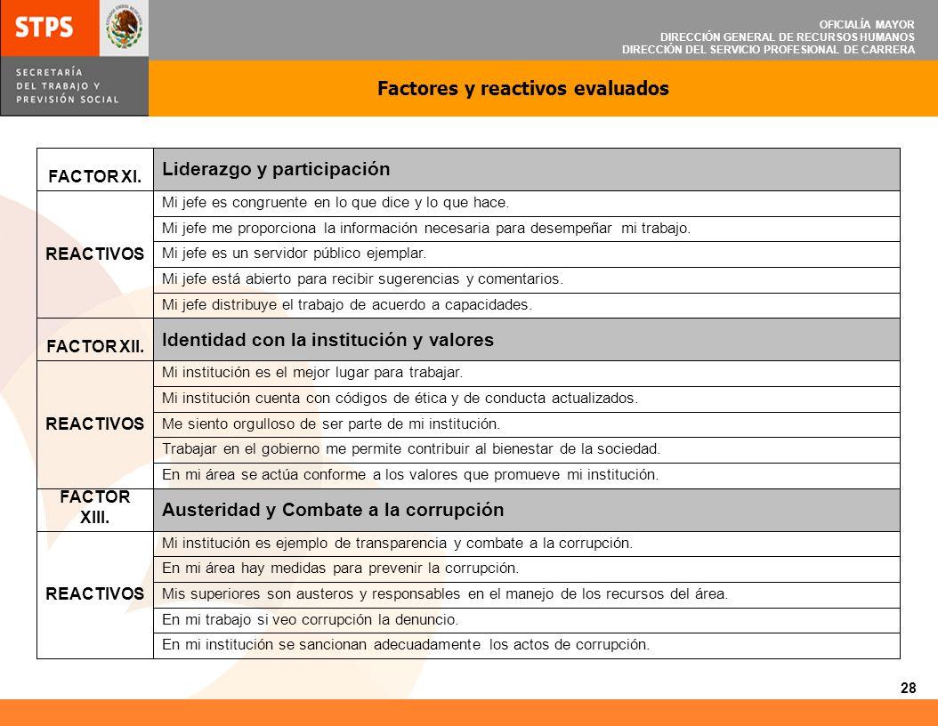Factores y reactivos evaluados