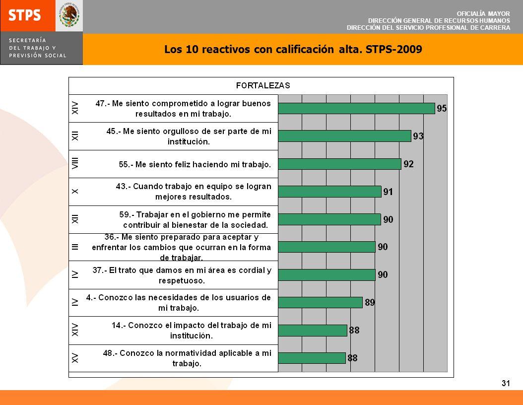 Los 10 reactivos con calificación alta. STPS-2009