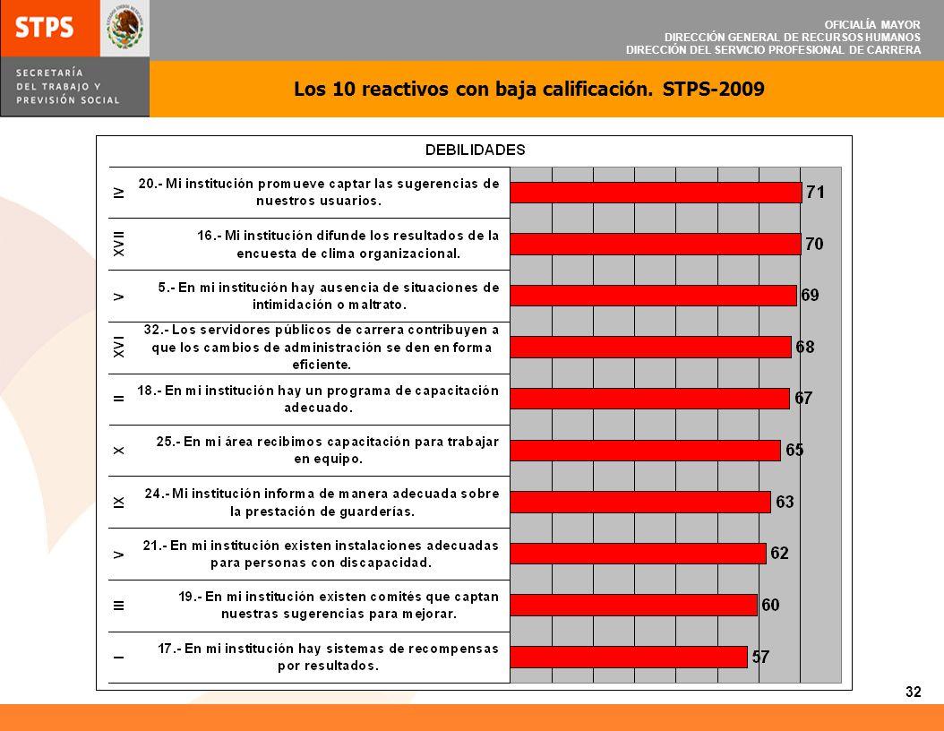 Los 10 reactivos con baja calificación. STPS-2009