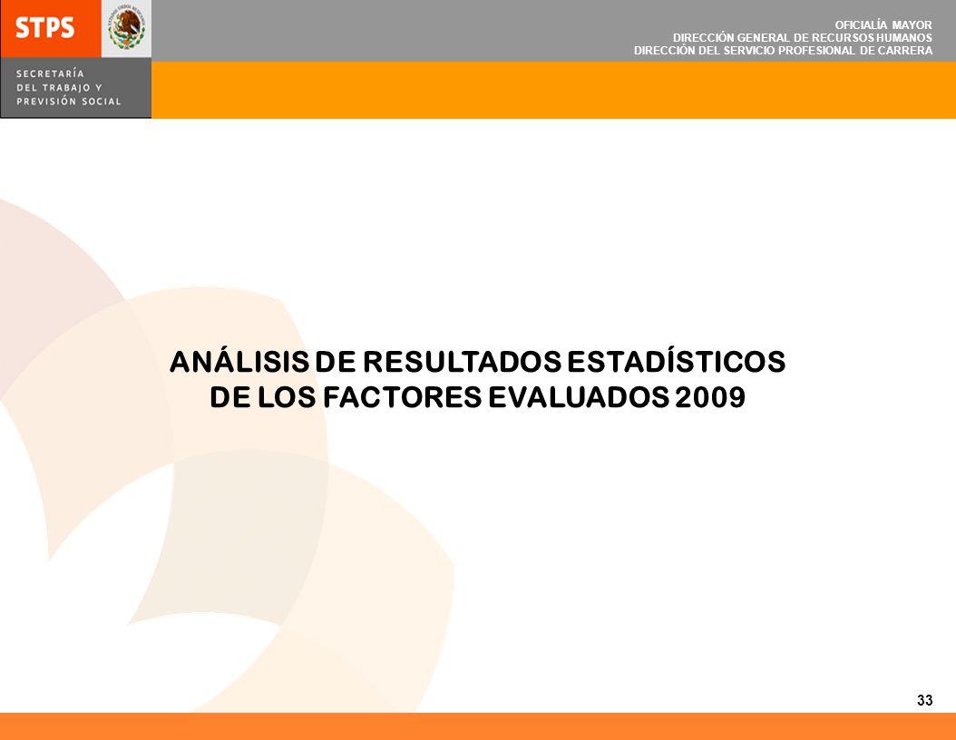 ANÁLISIS DE RESULTADOS ESTADÍSTICOS DE LOS FACTORES EVALUADOS 2009