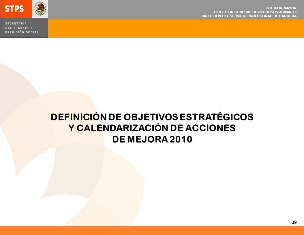 DEFINICIÓN DE OBJETIVOS ESTRATÉGICOS Y CALENDARIZACIÓN DE ACCIONES